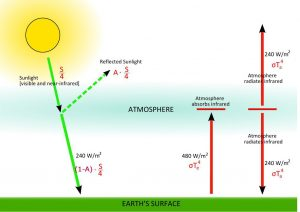 Simple Earth Climate Model: Single-Layer Imperfect Greenhouse Atmosphere